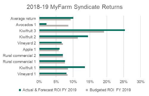 my farm syndicate returns